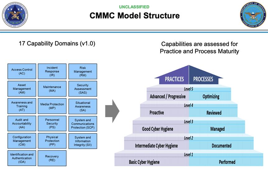 CMMC Model Structure