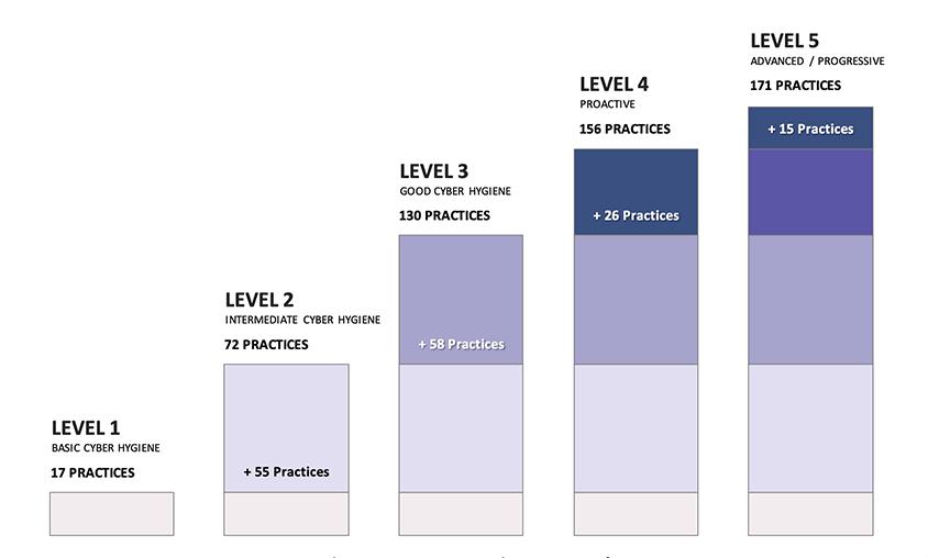 CMMC Practices Per Level